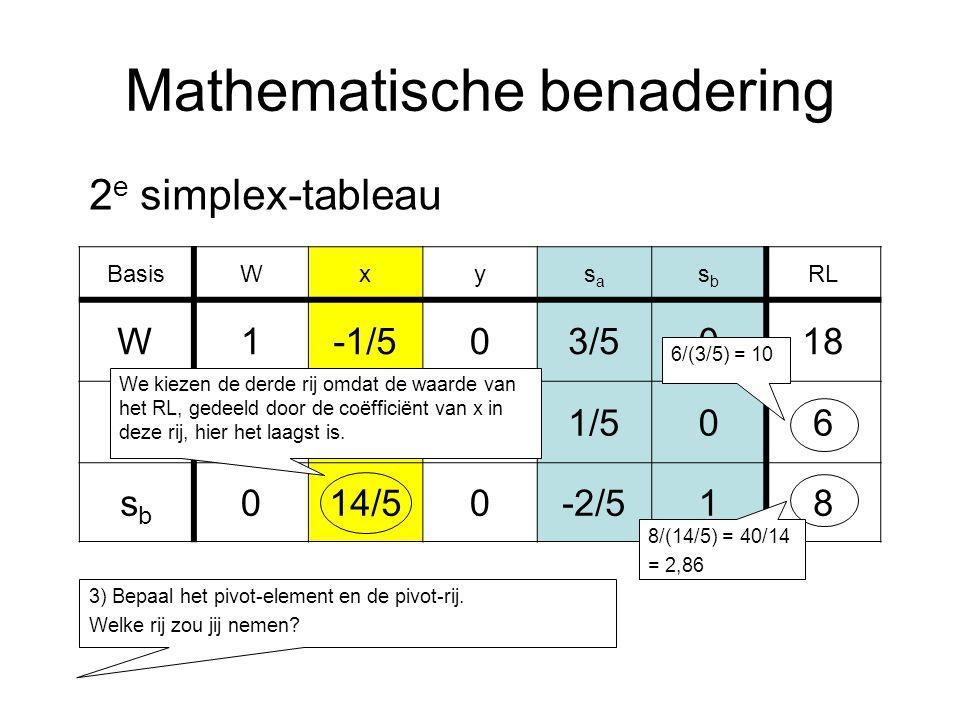 Mathematische benadering BasisWxysasa sbsb RL W1-1/503/5018 y03/511/506 sbsb 014/50-2/518 2 e simplex-tableau 3) Bepaal het pivot-element en de pivot-rij.
