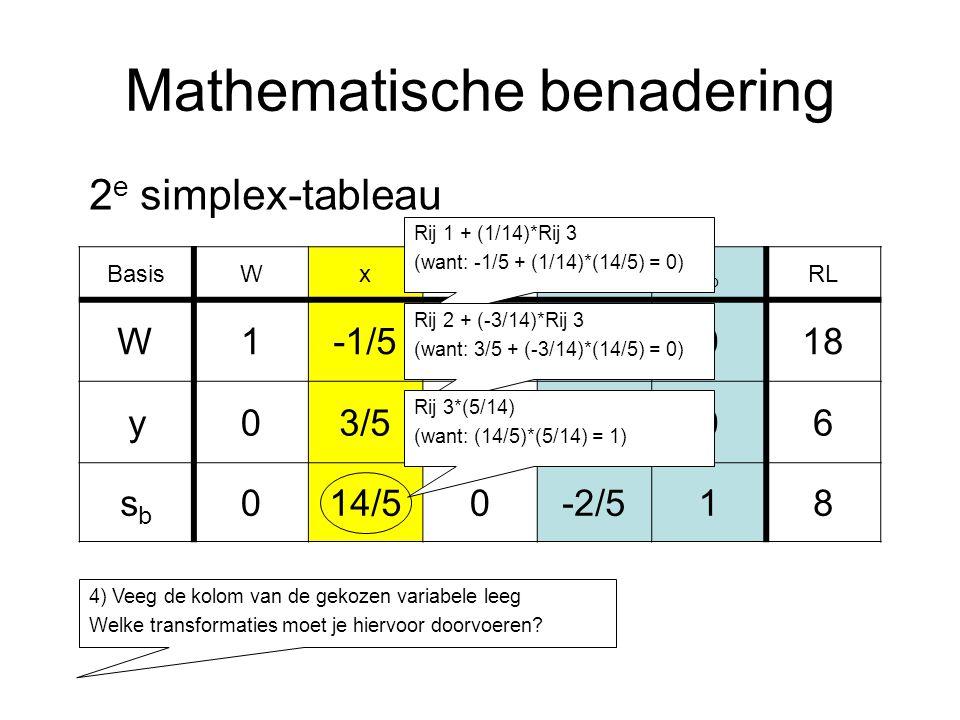 Mathematische benadering BasisWxysasa sbsb RL W1-1/503/5018 y03/511/506 sbsb 014/50-2/518 2 e simplex-tableau 4) Veeg de kolom van de gekozen variabele leeg Welke transformaties moet je hiervoor doorvoeren.