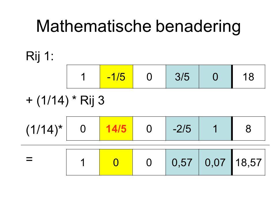 Mathematische benadering 014/50-2/518 1-1/503/5018 Rij 1: + (1/14) * Rij 3 (1/14)* = 1000,570,0718,57