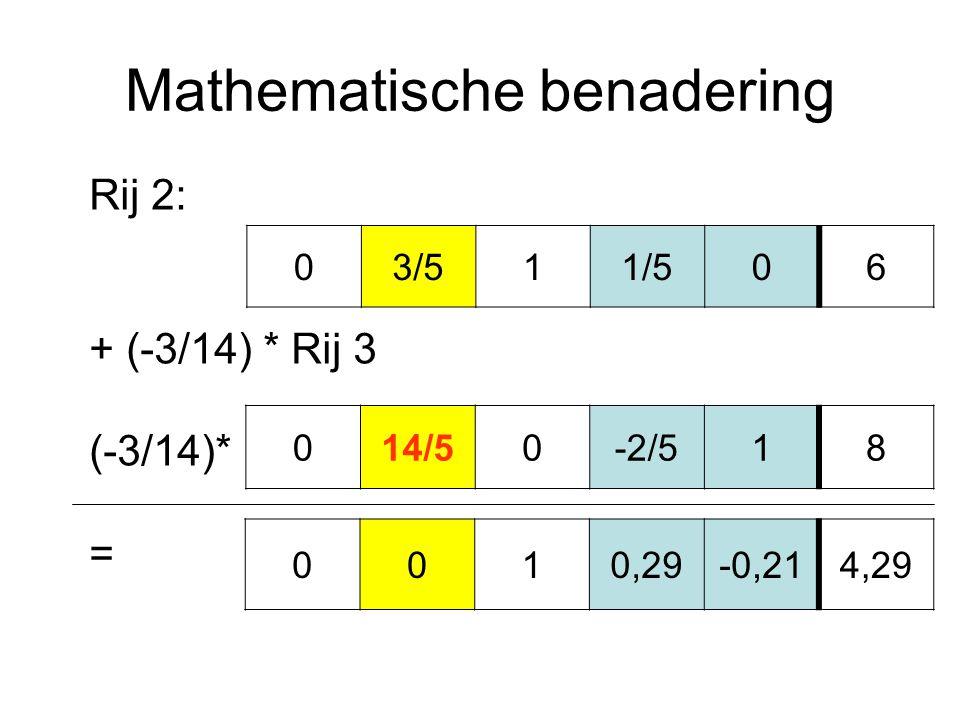 Mathematische benadering 014/50-2/518 03/511/506 Rij 2: + (-3/14) * Rij 3 (-3/14)* = 0010,29-0,214,29