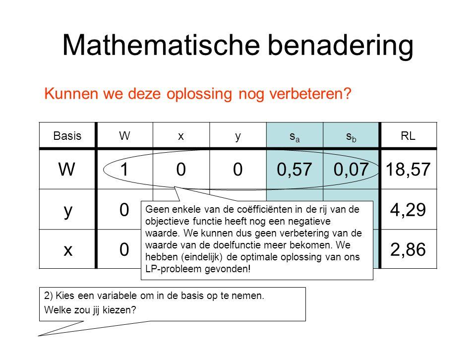 Mathematische benadering BasisWxysasa sbsb RL W1000,570,0718,57 y0010,29-0,214,29 x010-0,140,362,86 Kunnen we deze oplossing nog verbeteren.