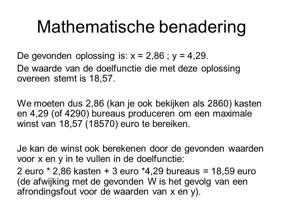 Mathematische benadering De gevonden oplossing is: x = 2,86 ; y = 4,29.