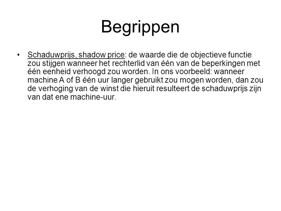 Begrippen Schaduwprijs, shadow price: de waarde die de objectieve functie zou stijgen wanneer het rechterlid van één van de beperkingen met één eenheid verhoogd zou worden.