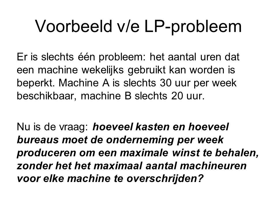 Voorbeeld v/e LP-probleem Er is slechts één probleem: het aantal uren dat een machine wekelijks gebruikt kan worden is beperkt.