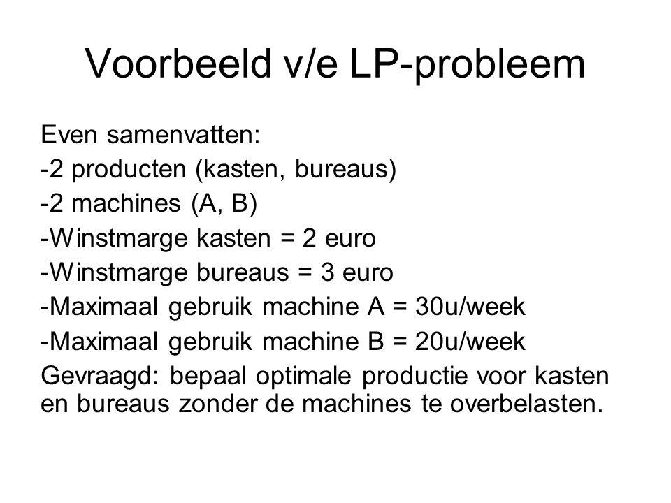 Voorbeeld v/e LP-probleem Even samenvatten: -2 producten (kasten, bureaus) -2 machines (A, B) -Winstmarge kasten = 2 euro -Winstmarge bureaus = 3 euro -Maximaal gebruik machine A = 30u/week -Maximaal gebruik machine B = 20u/week Gevraagd: bepaal optimale productie voor kasten en bureaus zonder de machines te overbelasten.