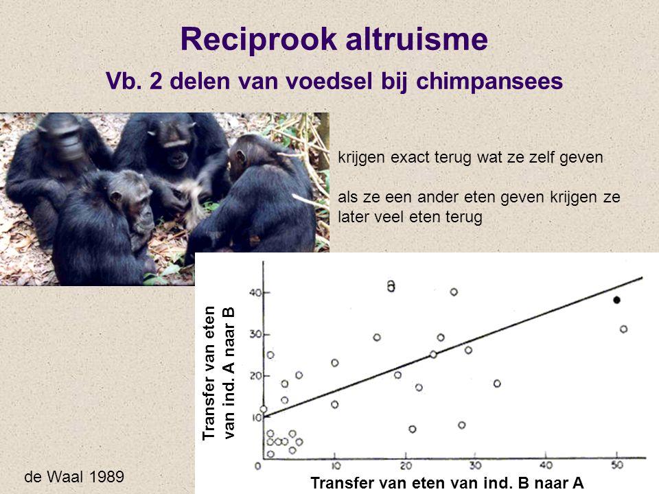 Reciprook altruisme Vb. 2 delen van voedsel bij chimpansees de Waal 1989 krijgen exact terug wat ze zelf geven als ze een ander eten geven krijgen ze