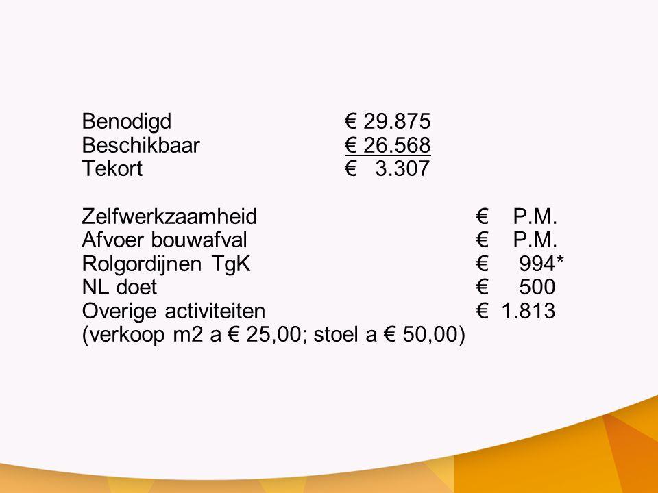 Benodigd€ 29.875 Beschikbaar€ 26.568 Tekort€ 3.307 Zelfwerkzaamheid€ P.M.
