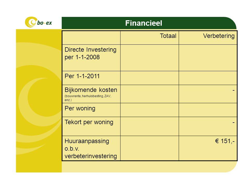 Opvallende zaken De verbeteringskosten bedragen 33% van de totale kosten Verbeteringskosten lager dan in rapport Bouwhulp van 19 juni 2009.