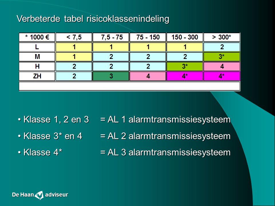 Verbeterde tabel risicoklassenindeling Klasse 1, 2 en 3 = AL 1 alarmtransmissiesysteem Klasse 1, 2 en 3 = AL 1 alarmtransmissiesysteem Klasse 3* en 4=