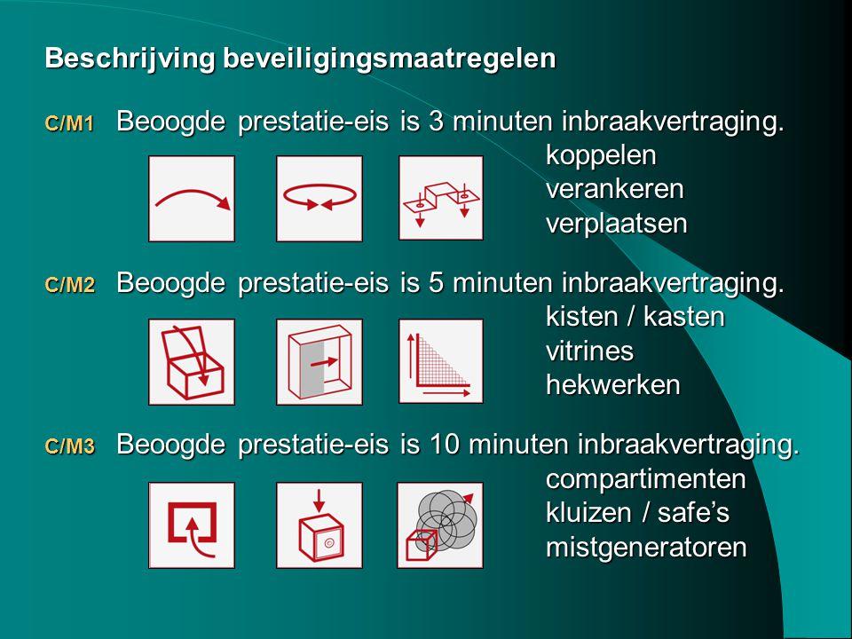 Beschrijving beveiligingsmaatregelen C/M1 Beoogde prestatie-eis is 3 minuten inbraakvertraging. koppelenverankerenverplaatsen C/M2 Beoogde prestatie-e