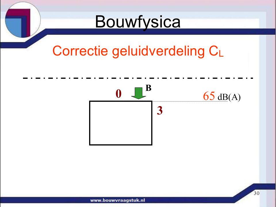 30 Correctie geluidverdeling C L 3 0 65 dB(A) B Bouwfysica