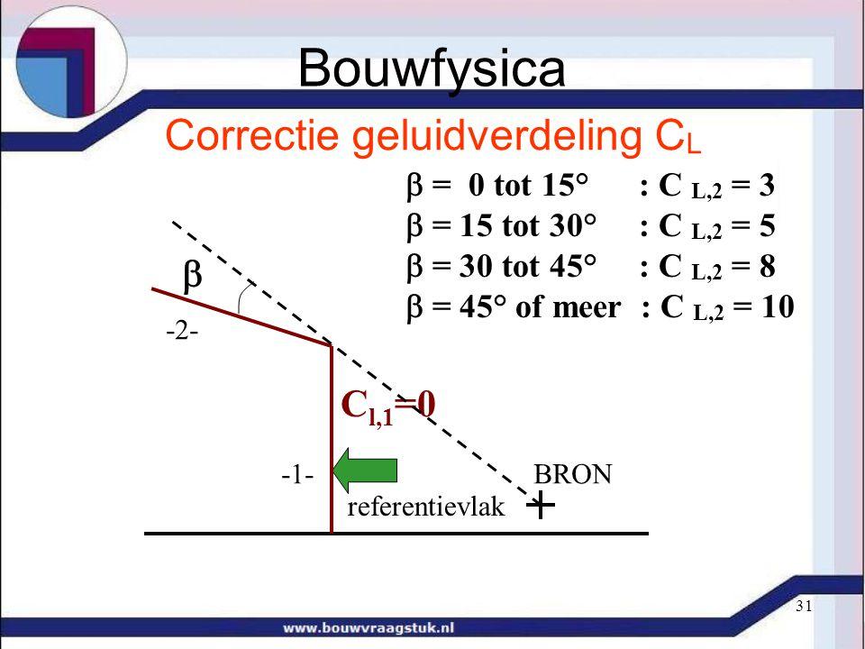 31 Correctie geluidverdeling C L C l,1 =0  -1- -2-  = 0 tot 15° : C L,2 = 3  = 15 tot 30° : C L,2 = 5  = 30 tot 45° : C L,2 = 8  = 45° of meer : C L,2 = 10 BRON referentievlak Bouwfysica