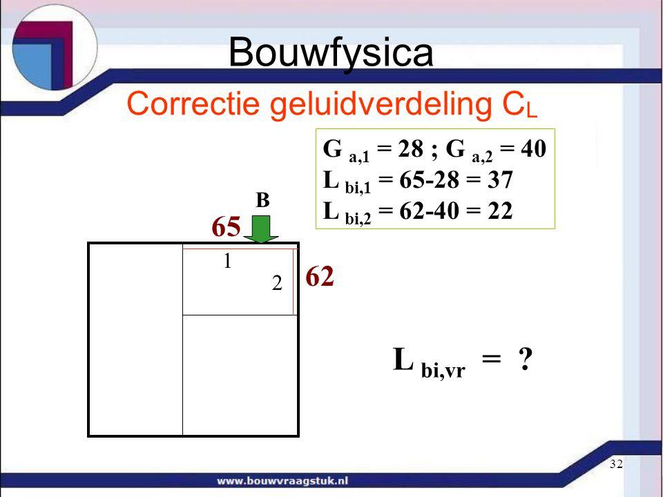 32 Correctie geluidverdeling C L 62 65 B 1 2 G a,1 = 28 ; G a,2 = 40 L bi,1 = 65-28 = 37 L bi,2 = 62-40 = 22 L bi,vr = ? Bouwfysica