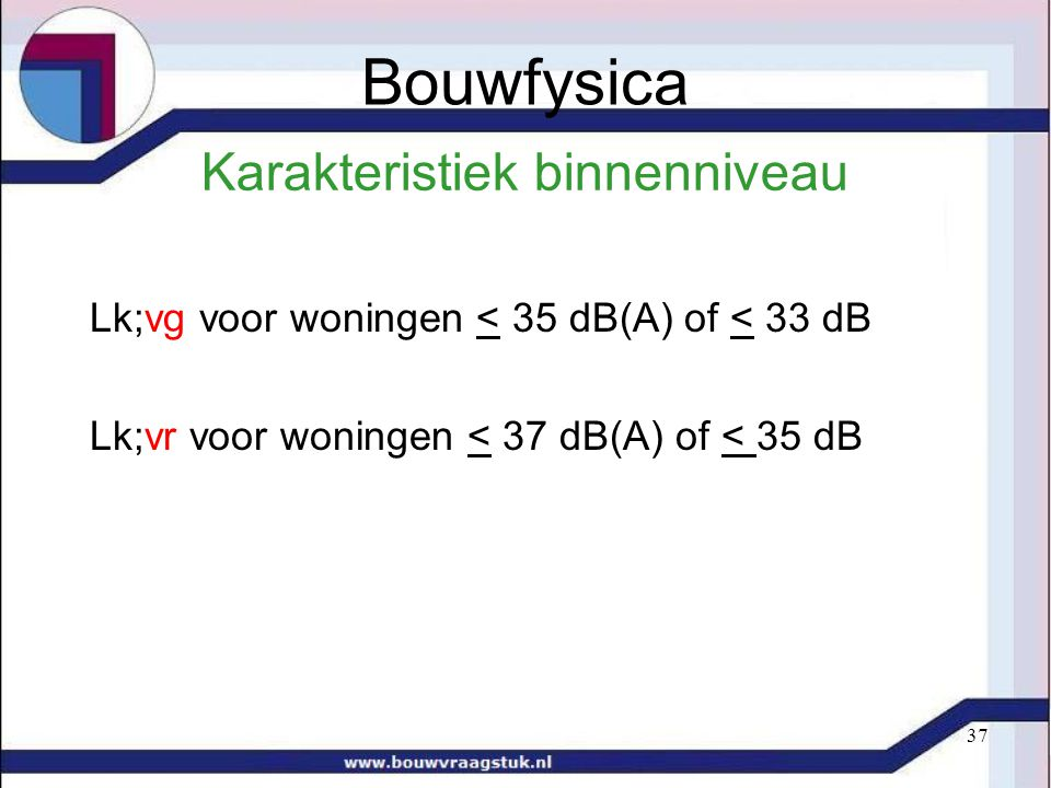 37 Karakteristiek binnenniveau Lk;vg voor woningen < 35 dB(A) of < 33 dB Lk;vr voor woningen < 37 dB(A) of < 35 dB Bouwfysica