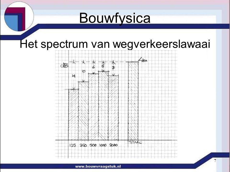 7 Het spectrum van wegverkeerslawaai Bouwfysica