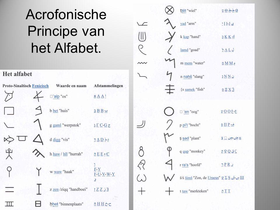 Acrofonische Principe van het Alfabet.