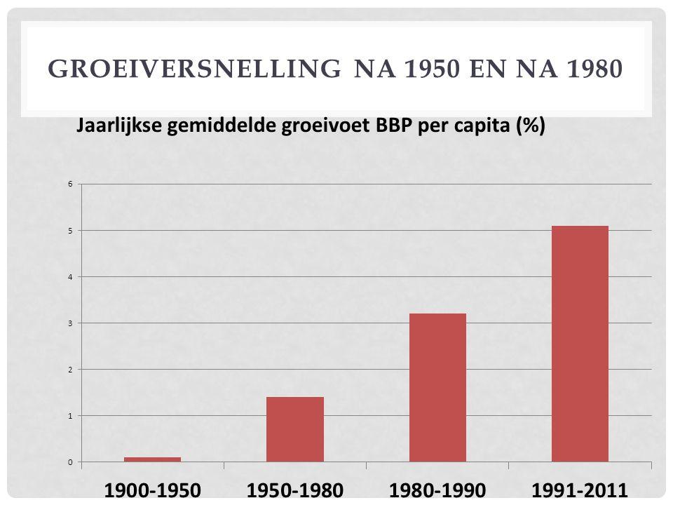 … maar India blijft een relatief arm land Per capita BBP (aan koopkrachtpariteit; constante internationale dollars) 1980 (als % van de U.S.) 2012 (als % van de U.S.) India3,5%8% China2%18% België81%76% United States (dollars)25.531 $43.063 $