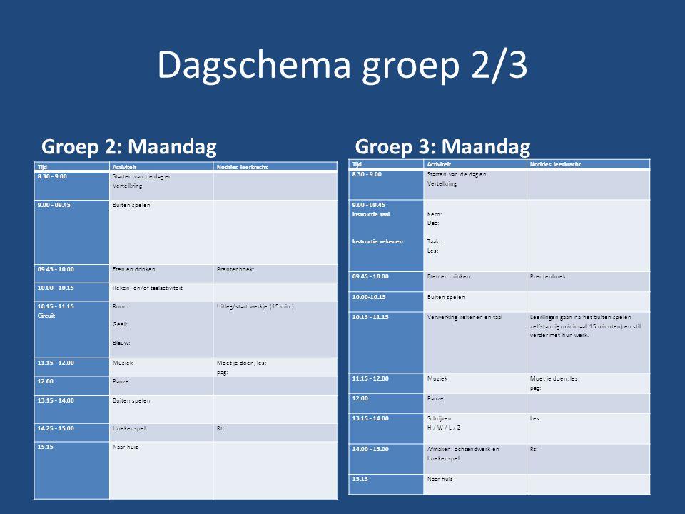 Dagschema groep 2/3 Groep 2: Maandag TijdActiviteitNotities leerkracht 8.30 - 9.00 Starten van de dag en Vertelkring 9.00 - 09.45 Buiten spelen 09.45 - 10.00 Eten en drinken Prentenboek: 10.00 - 10.15 Reken- en/of taalactiviteit 10.15 - 11.15 Circuit Rood: Geel: Blauw: Uitleg/start werkje (15 min.) 11.15 - 12.00 Muziek Moet je doen, les: pag: 12.00 Pauze 13.15 - 14.00 Buiten spelen 14.25 - 15.00 HoekenspelRt: 15.15 Naar huis Groep 3: Maandag TijdActiviteitNotities leerkracht 8.30 - 9.00 Starten van de dag en Vertelkring 9.00 - 09.45 Instructie taal Instructie rekenen Kern: Dag: Taak: Les: 09.45 - 10.00 Eten en drinken Prentenboek: 10.00-10.15 Buiten spelen 10.15 - 11.15 Verwerking rekenen en taal Leerlingen gaan na het buiten spelen zelfstandig (minimaal 15 minuten) en stil verder met hun werk.