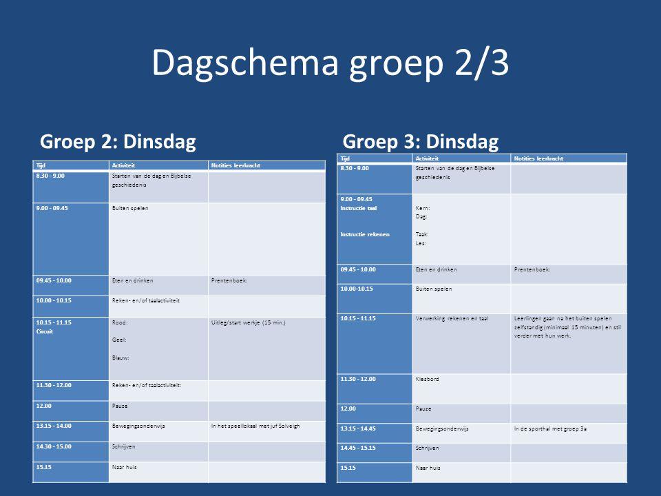 Dagschema groep 2/3 Groep 2: Dinsdag TijdActiviteitNotities leerkracht 8.30 - 9.00 Starten van de dag en Bijbelse geschiedenis 9.00 - 09.45 Buiten spelen 09.45 - 10.00 Eten en drinken Prentenboek: 10.00 - 10.15 Reken- en/of taalactiviteit 10.15 - 11.15 Circuit Rood: Geel: Blauw: Uitleg/start werkje (15 min.) 11.30 - 12.00 Reken- en/of taalactiviteit: 12.00 Pauze 13.15 - 14.00 BewegingsonderwijsIn het speellokaal met juf Solveigh 14.30 - 15.00 Schrijven 15.15 Naar huis Groep 3: Dinsdag TijdActiviteitNotities leerkracht 8.30 - 9.00 Starten van de dag en Bijbelse geschiedenis 9.00 - 09.45 Instructie taal Instructie rekenen Kern: Dag: Taak: Les: 09.45 - 10.00 Eten en drinken Prentenboek: 10.00-10.15 Buiten spelen 10.15 - 11.15 Verwerking rekenen en taal Leerlingen gaan na het buiten spelen zelfstandig (minimaal 15 minuten) en stil verder met hun werk.