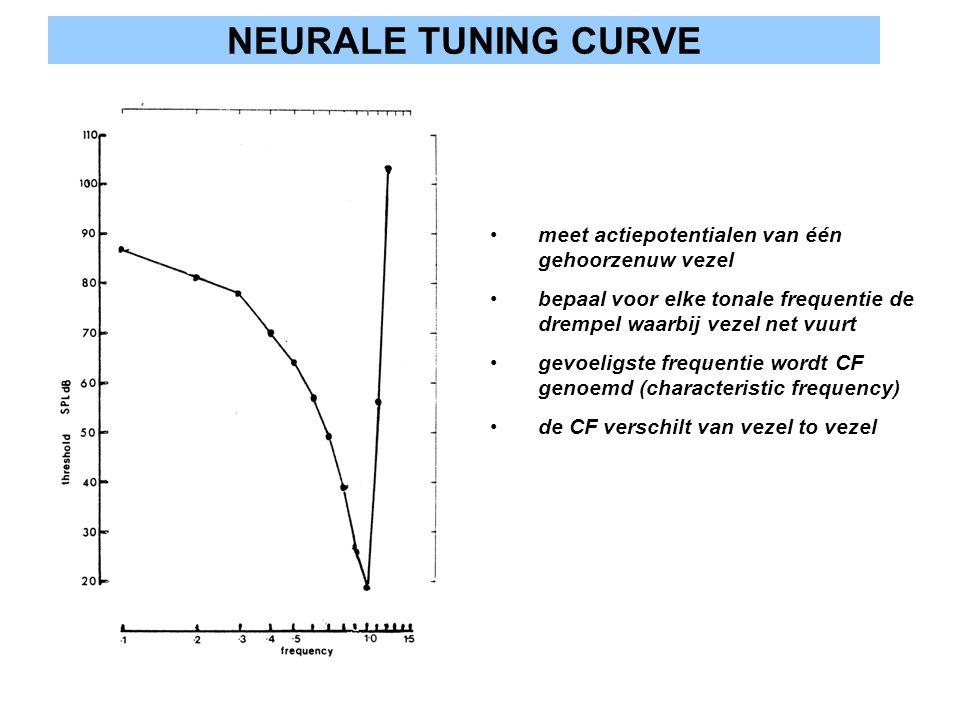 NEURALE TUNING CURVE meet actiepotentialen van één gehoorzenuw vezel bepaal voor elke tonale frequentie de drempel waarbij vezel net vuurt gevoeligste