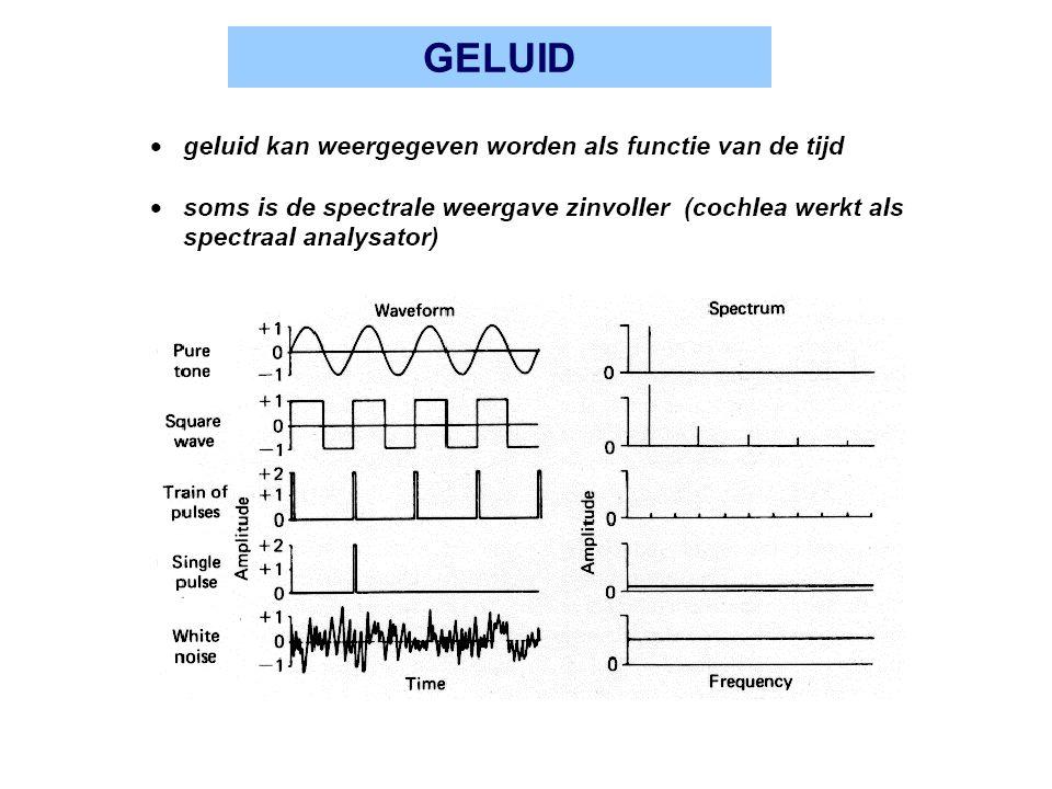 AUDIOGRAM hoordrempel als functie van toon frequentie gehoorverlies als functie van leeftijd vooral bij hoge frequenties