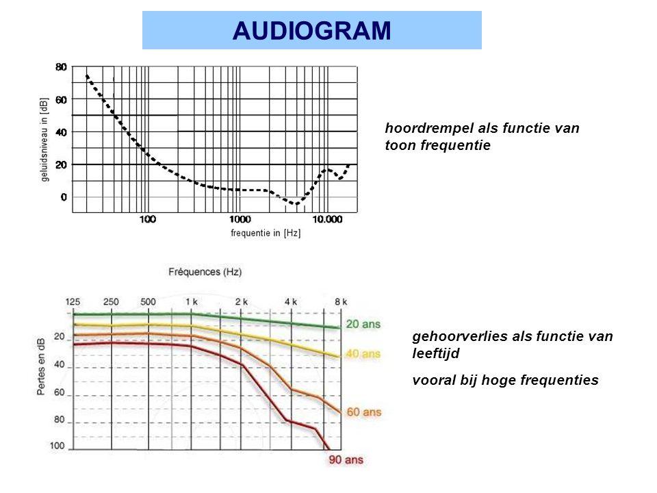 PROBLEEM MET DEZE THEORIE haarcellen werken als laagdoorlaat filter (boven 1-a 2 kHz) hoe kunnen ze dan prestine motor activeren bij veel hogere frequenties.