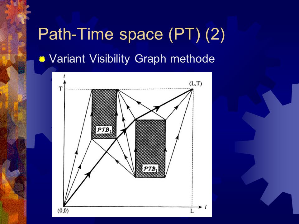 Path-Time space (PT) (2)  Variant Visibility Graph methode