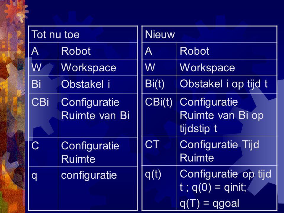 Path coordination  Twee robots A 1 en A 2 :  1 : s 1 є [0,1]   1 (s 1 ) є C 1 free  2 : s 2 є [0,1]   2 (s 2 ) є C 2 free  S 1 xS 2 –space [0,1]x[0,1]  Schedule = pad dat (0,0) en (1,1) verbindt  Schedule = coordinatie van paden  Doel: vind een free schedule z.d.d.