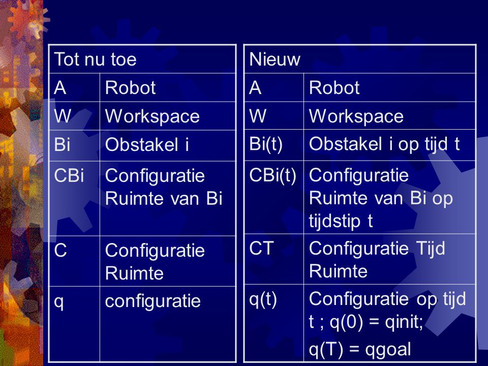 Tot nu toe ARobot WWorkspace BiObstakel i CBiConfiguratie Ruimte van Bi CConfiguratie Ruimte qconfiguratie Nieuw ARobot WWorkspace Bi(t)Obstakel i op tijd t CBi(t)Configuratie Ruimte van Bi op tijdstip t CTConfiguratie Tijd Ruimte q(t)Configuratie op tijd t ; q(0) = qinit; q(T) = qgoal