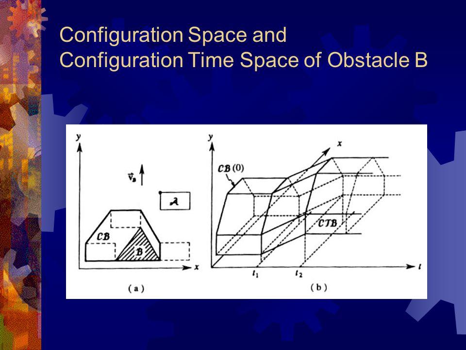 Path coordination  Obstacle region in S1xS2– space = alle paren (s1,s2) z.d.d.