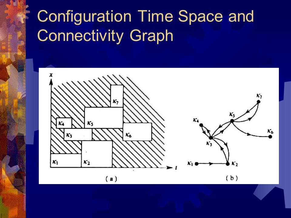 Composite Configuration Space (2)  Beschouw de objecten A1 tot Ap als één object: A = {A1,...,Ap}  Dan configuratie van A: q = (q1,...,qp); qi  Ci  A's configuratie ruimte C = C1 x...