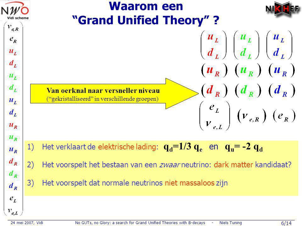 24 mei 2007, VidiNo GUTs, no Glory: a search for Grand Unified Theories with B-decays - Niels Tuning 7/14 Oscillatie: ν μ ↔ν τ Reactie in detector: ν μ n→μp μ-detectie Neutrino oscillaties: Een grote ontdekking uit de jaren '90 Neutrinos veranderen van gedaante:  Tussen de 2 de en de 3 de generatie Neutrinos hebben massa.