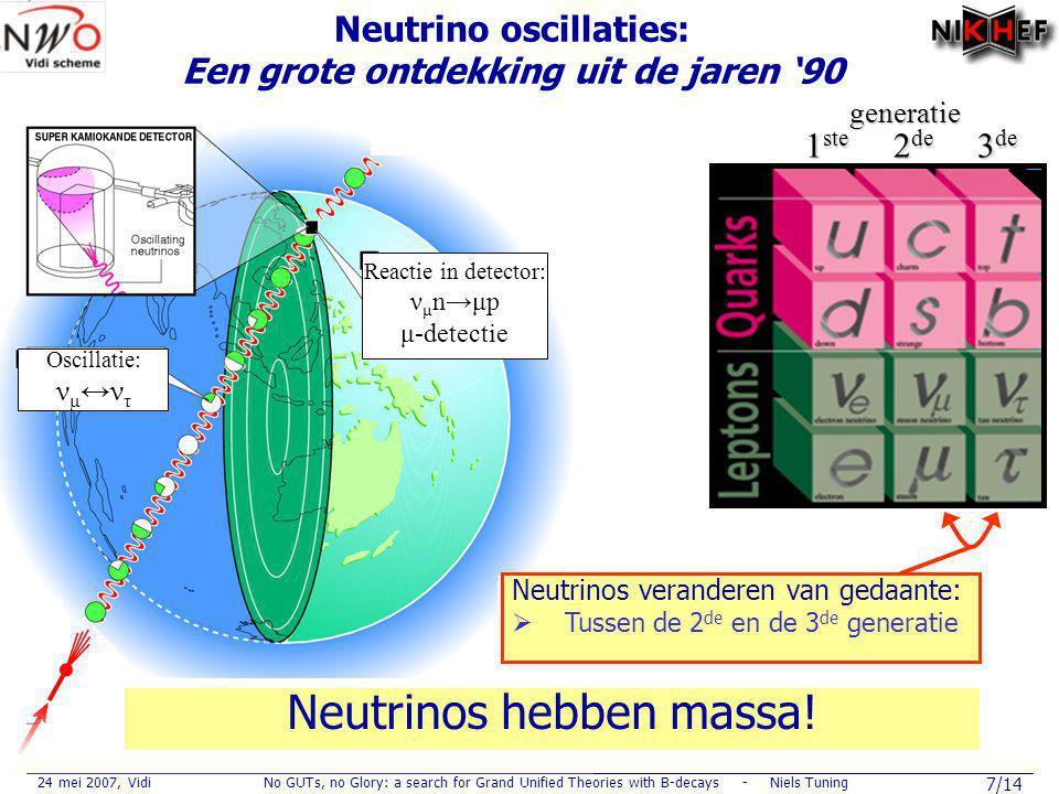 24 mei 2007, VidiNo GUTs, no Glory: a search for Grand Unified Theories with B-decays - Niels Tuning 28/14 Voorspellingen (2) B 0 →K * μ μ 203010 40 50 tan β BR (B s → μ + μ - ) SM prediction Tevatron bound New physics Bs→μ μBs→μ μ m 2 μμ A FB 1 jaar s 0 = 4.0±1.2 GeV 2 B 0 →K * μ μ B s →μ + μ -  Jaarlijkse verwachte opbrengst : 30 evts  Deze vervalsverhouding is erg gevoelig voor Grand Unified Theory B 0 → K * μ + μ -  Jaarlijkse opbrengst : 4400 events, S/B~3  Meet FB-asymmetrie