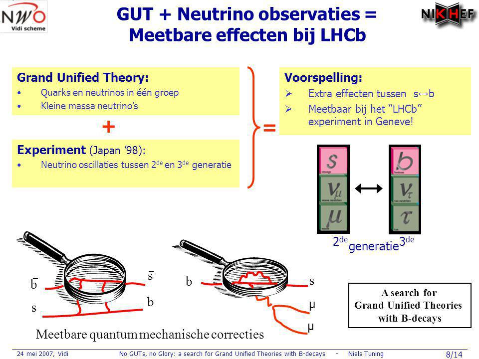 24 mei 2007, VidiNo GUTs, no Glory: a search for Grand Unified Theories with B-decays - Niels Tuning 19/14 Pileup VETO: All 100% LHCb: NIKHEF OT: Modules 50% Materials 100% Tooling 80% FE electronics100% Frames 100% VELO: Sensors 0% RF-foil 100% Readout chip 25% Vacuum Vessel 100% Bellow 100% Cooling 100% Reconstruction: OT simulation 100% Pattern recogn.