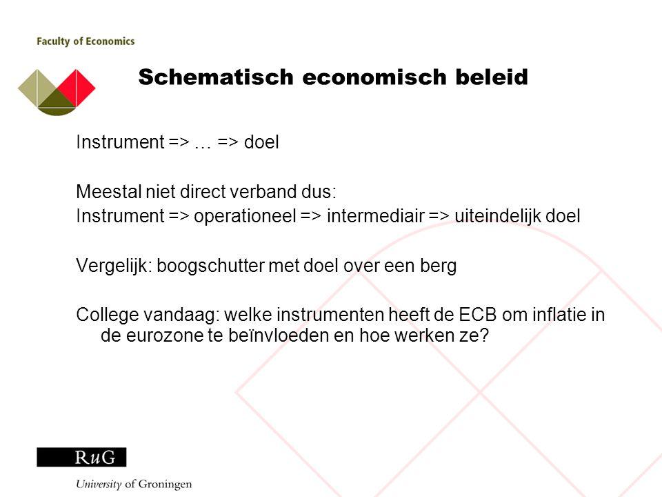 Schematisch economisch beleid Instrument => … => doel Meestal niet direct verband dus: Instrument => operationeel => intermediair => uiteindelijk doel