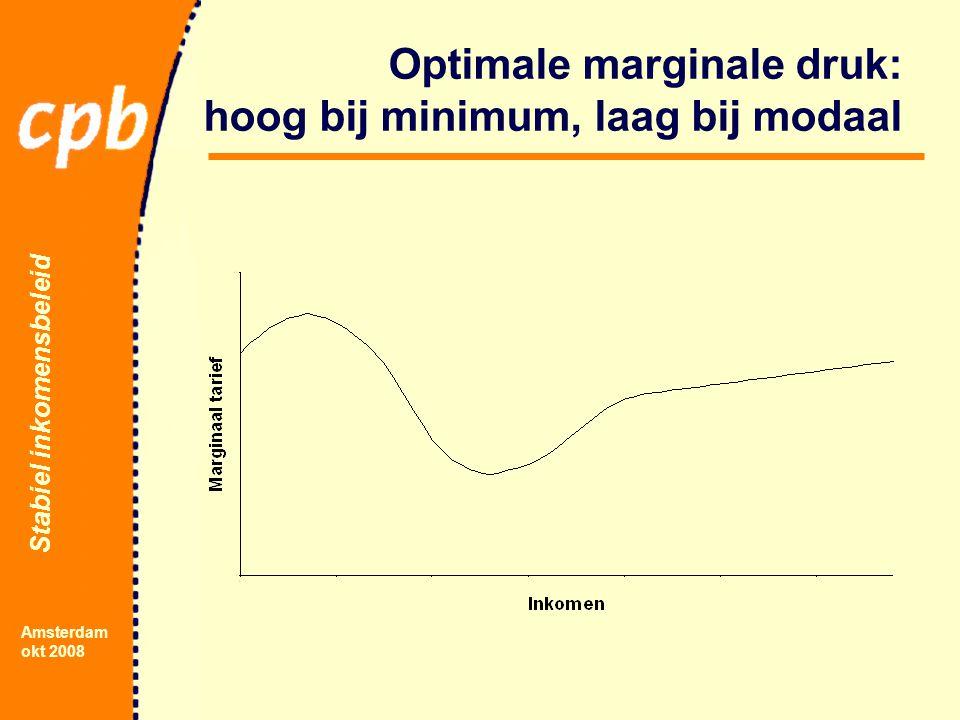 Stabiel inkomensbeleid Amsterdam okt 2008 Optimale marginale druk: hoog bij minimum, laag bij modaal