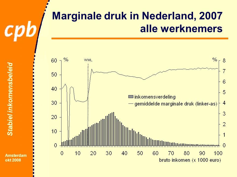 Stabiel inkomensbeleid Amsterdam okt 2008 Marginale druk in Nederland, 2007 alle werknemers