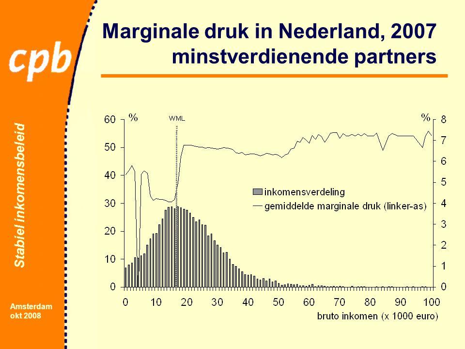 Stabiel inkomensbeleid Amsterdam okt 2008 Marginale druk in Nederland, 2007 minstverdienende partners