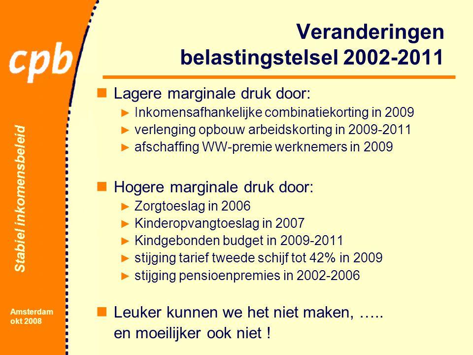 Stabiel inkomensbeleid Amsterdam okt 2008 Veranderingen belastingstelsel 2002-2011 Lagere marginale druk door: ► Inkomensafhankelijke combinatiekorting in 2009 ► verlenging opbouw arbeidskorting in 2009-2011 ► afschaffing WW-premie werknemers in 2009 Hogere marginale druk door: ► Zorgtoeslag in 2006 ► Kinderopvangtoeslag in 2007 ► Kindgebonden budget in 2009-2011 ► stijging tarief tweede schijf tot 42% in 2009 ► stijging pensioenpremies in 2002-2006 Leuker kunnen we het niet maken, …..