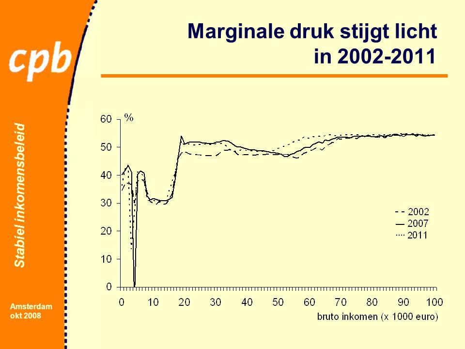 Stabiel inkomensbeleid Amsterdam okt 2008 Marginale druk stijgt licht in 2002-2011