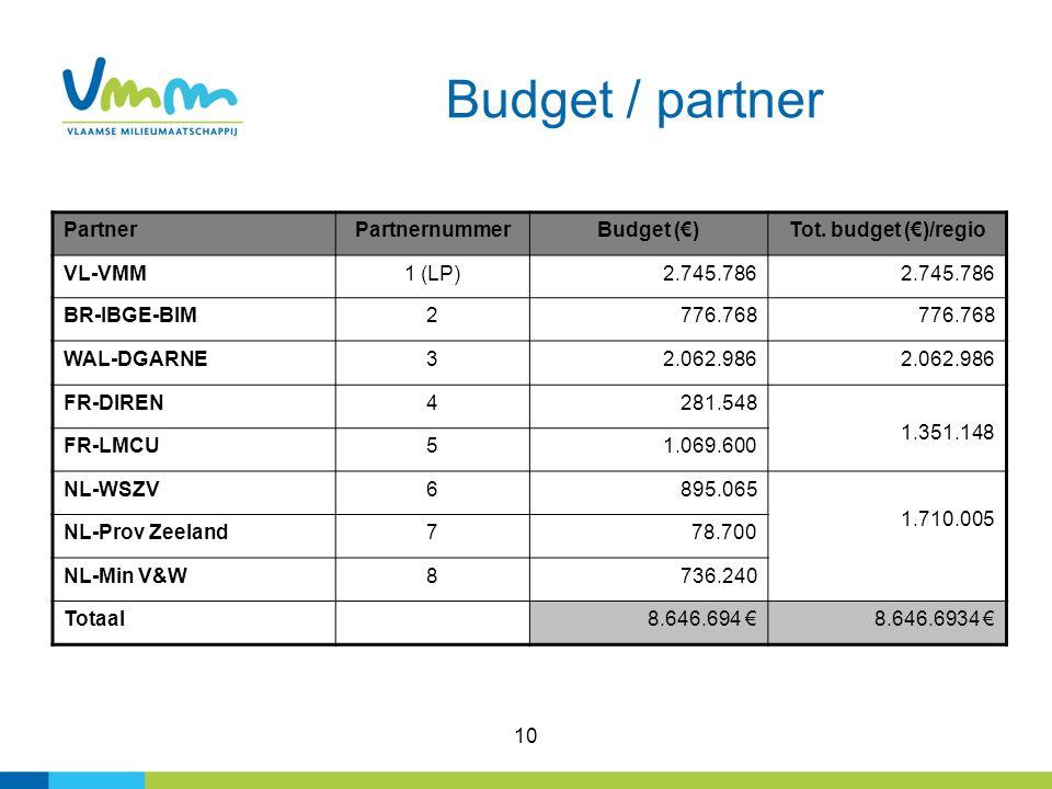 10 Budget / partner PartnerPartnernummerBudget (€)Tot.