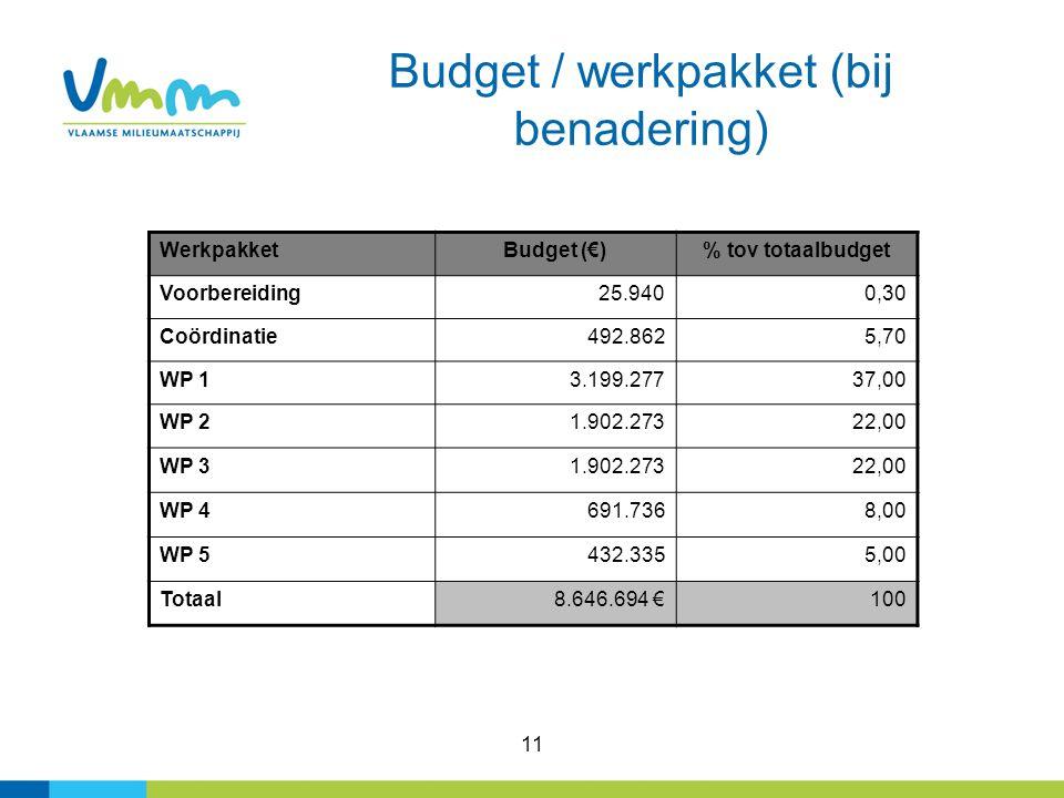 11 Budget / werkpakket (bij benadering) WerkpakketBudget (€)% tov totaalbudget Voorbereiding25.9400,30 Coördinatie492.8625,70 WP 13.199.27737,00 WP 21.902.27322,00 WP 31.902.27322,00 WP 4691.7368,00 WP 5432.3355,00 Totaal8.646.694 €100