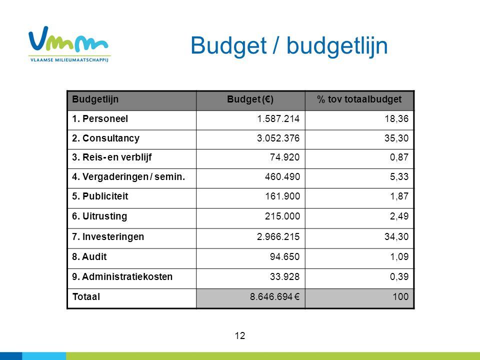 12 Budget / budgetlijn BudgetlijnBudget (€)% tov totaalbudget 1.