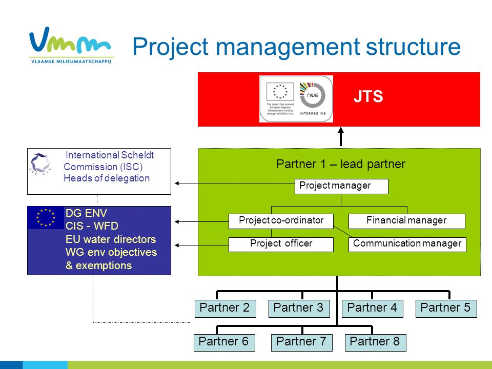 13 Project management structure Project manager Project co-ordinatorFinancial manager Partner 2Partner 3Partner 4Partner 5 Partner 6Partner 7Partner 8 Partner 1 – lead partner Project officerCommunication manager DG ENV CIS - WFD EU water directors WG env objectives & exemptions International Scheldt Commission (ISC) Heads of delegation JTS