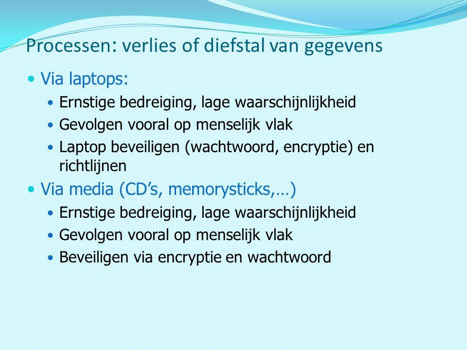 Via laptops: Ernstige bedreiging, lage waarschijnlijkheid Gevolgen vooral op menselijk vlak Laptop beveiligen (wachtwoord, encryptie) en richtlijnen Via media (CD's, memorysticks,…) Ernstige bedreiging, lage waarschijnlijkheid Gevolgen vooral op menselijk vlak Beveiligen via encryptie en wachtwoord Processen : verlies of diefstal van gegevens
