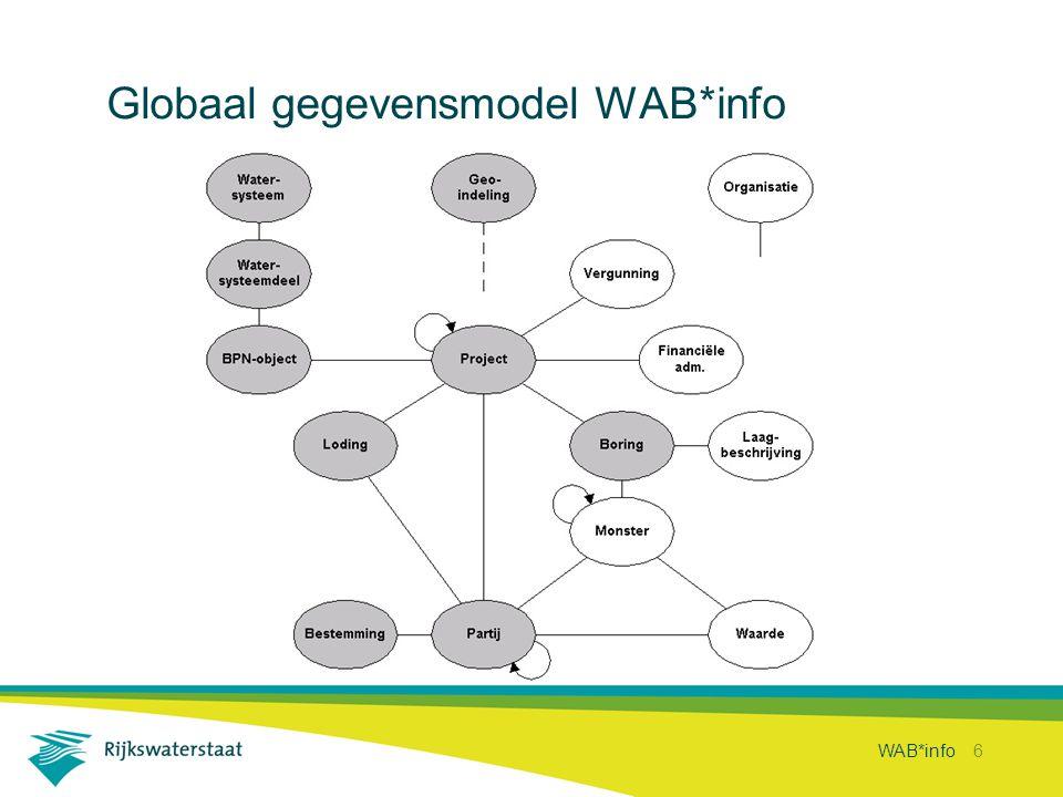 WAB*info 6 Globaal gegevensmodel WAB*info