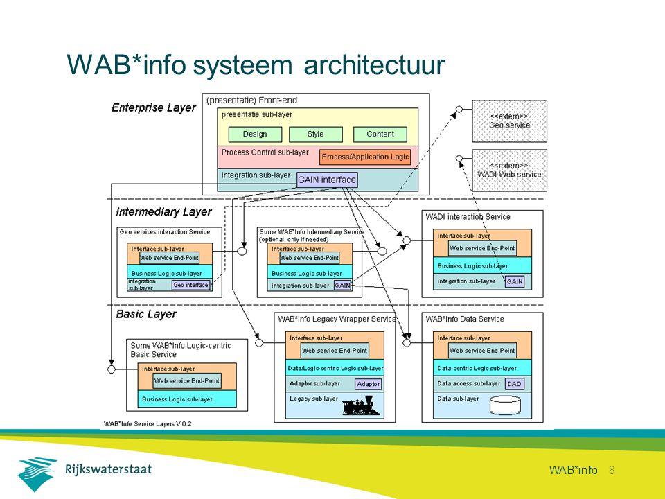 WAB*info 8 WAB*info systeem architectuur