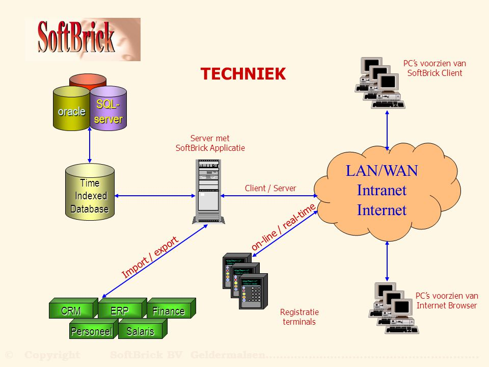 Time Indexed IndexedDatabase LAN/WAN Intranet Internet oracleSQL-server CRM Personeel ERP Salaris Finance TECHNIEK Server met SoftBrick Applicatie PC'