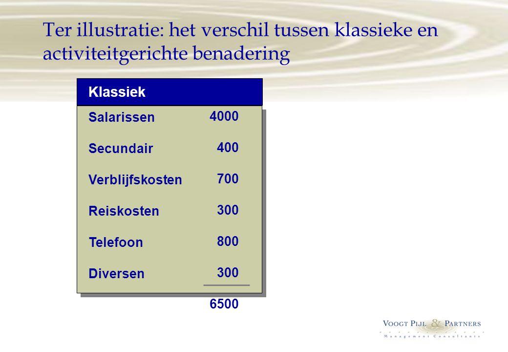 Ter illustratie: het verschil tussen klassieke en activiteitgerichte benadering Salarissen Secundair Verblijfskosten Reiskosten Telefoon Diversen 4000