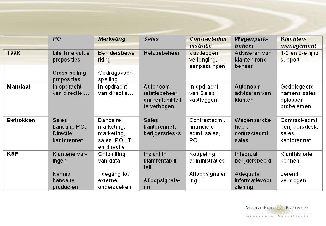 Enkele cruciale factoren bepalen feitelijk het succes van de balanced scorecard  Concretiseren strategie  Onderkennen structuurconsequenties  Identificeren processen  Opzetten planning & control  Balanceren meetinstrumentarium  Erkennen cultuur impact